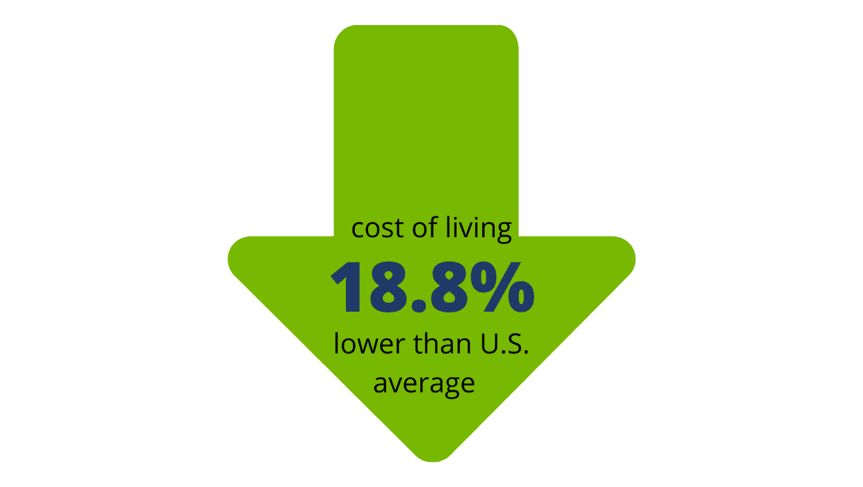 Cost of Living Stat